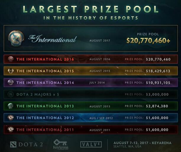 T17总奖金池再创记录1.4亿 仍有潜力增长
