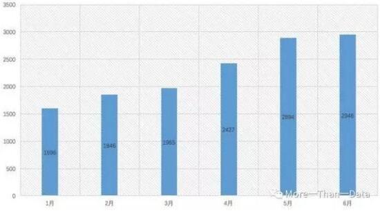 2017年上半年超过4000款游戏参与买量数据分析