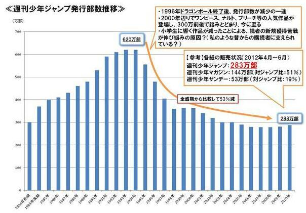 从《进击的巨人》看日本动漫产业现状