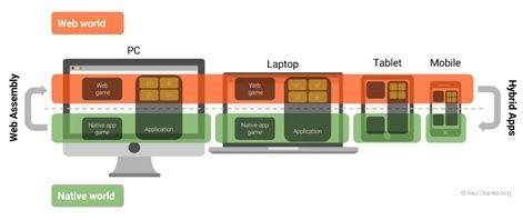 HTML5的未来 能否是下一个主流平台