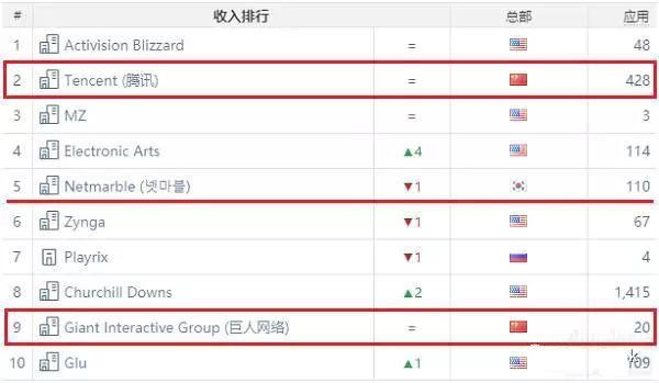 中国游戏企业还有另一种资本出海的方式,并凭此入驻别国游戏市场,甚至逐渐占到主导地位。