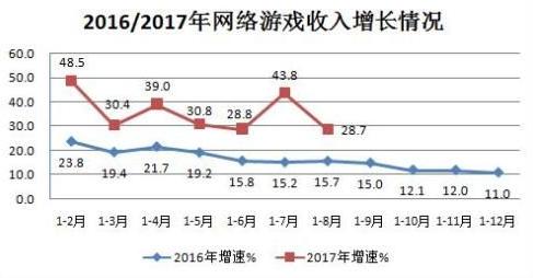 2017年中国网络游戏截止八月份收入高达925亿元