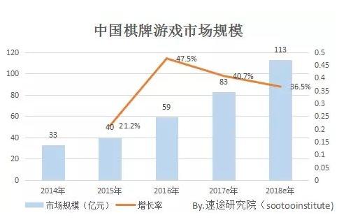 2017年国内棋牌游戏市场规模将达到87亿元
