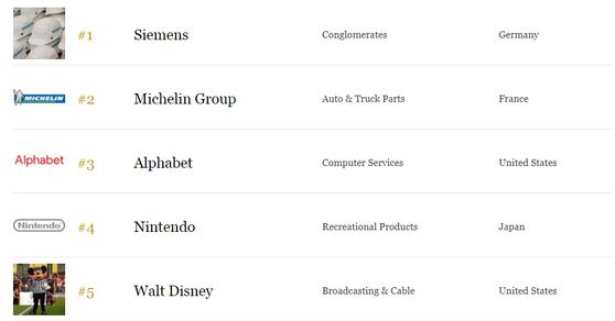 网易荣登全球最值得信赖企业榜