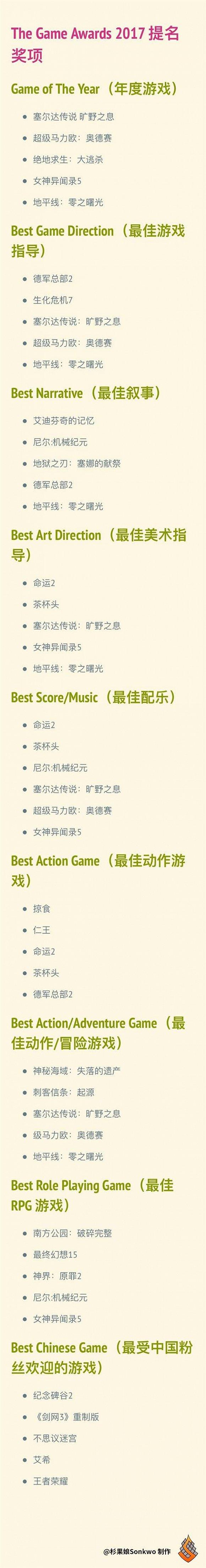"""《绝地求生》入选游戏界奥斯卡 TGA提名""""吃鸡"""""""