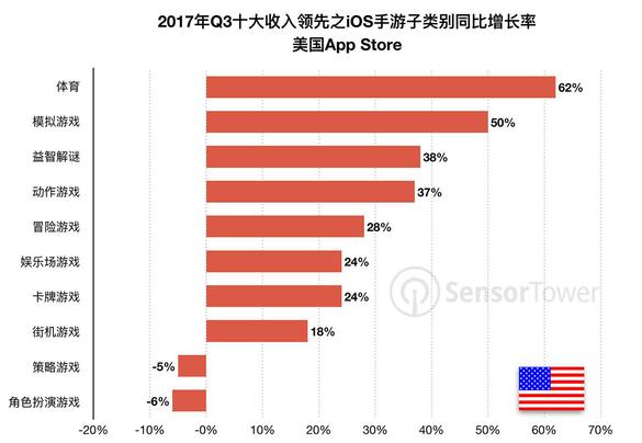 同国外等相比 卡牌类手游在中国APP Store收入暴增