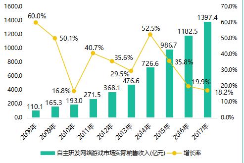 2017年中国游戏产业报告