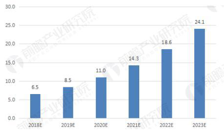 2017年中国电竞的成长值得关注!