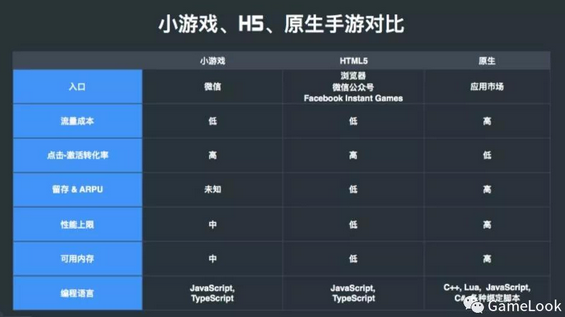 微信小游戏发展趋势 Cococ王哲:抓住这波浪潮