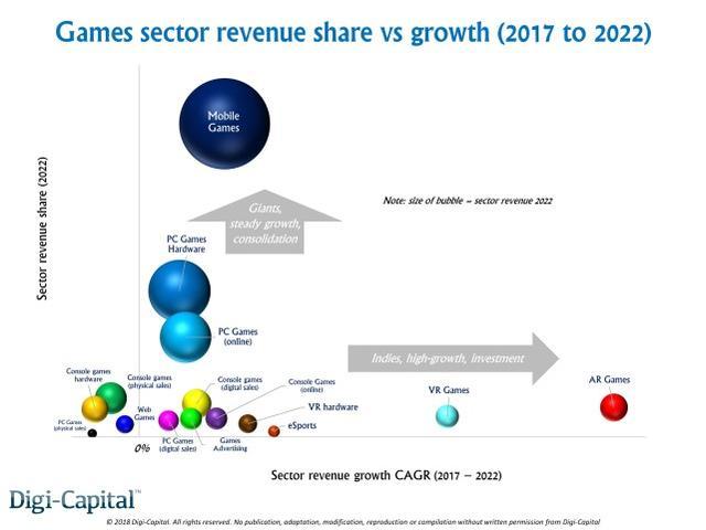 国际投资银行服务公司2018游戏产业收入报告
