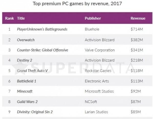 2017互动娱乐产业收入年度报告:手游占了一半