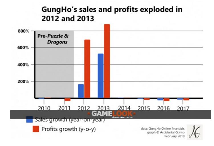 全球第一个年收入破10亿的手游 《智龙迷城》的变化