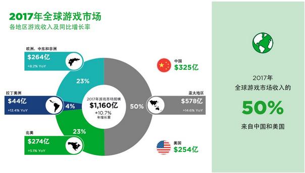 最新电竞收入报告趋势:到2020年有望增至15亿美元