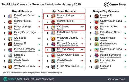 全球手游一月份排行榜公布:《QQ飞车》逆袭占据第三
