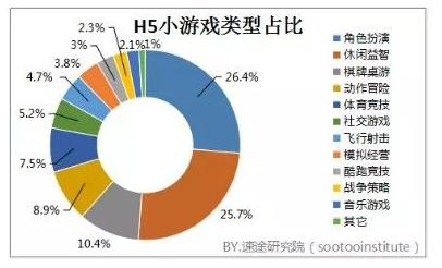 2017年国内H5游戏市场分析报告 前景可观