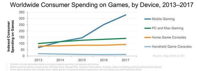 2017年全球手游市场收入报告:总收入高达700亿美元