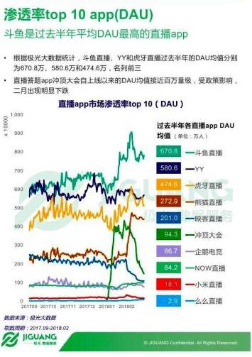 斗鱼直播平台2月份数据报告:不愧为直播一哥