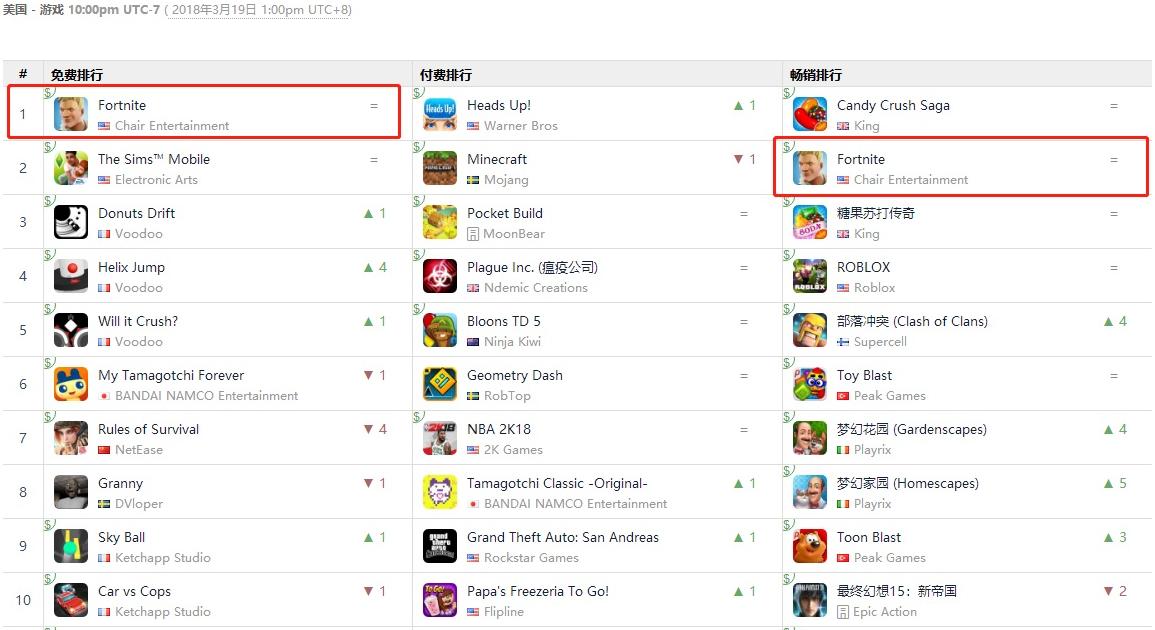 《堡垒之夜》手游2天登顶110国家苹果游戏免费榜冠军