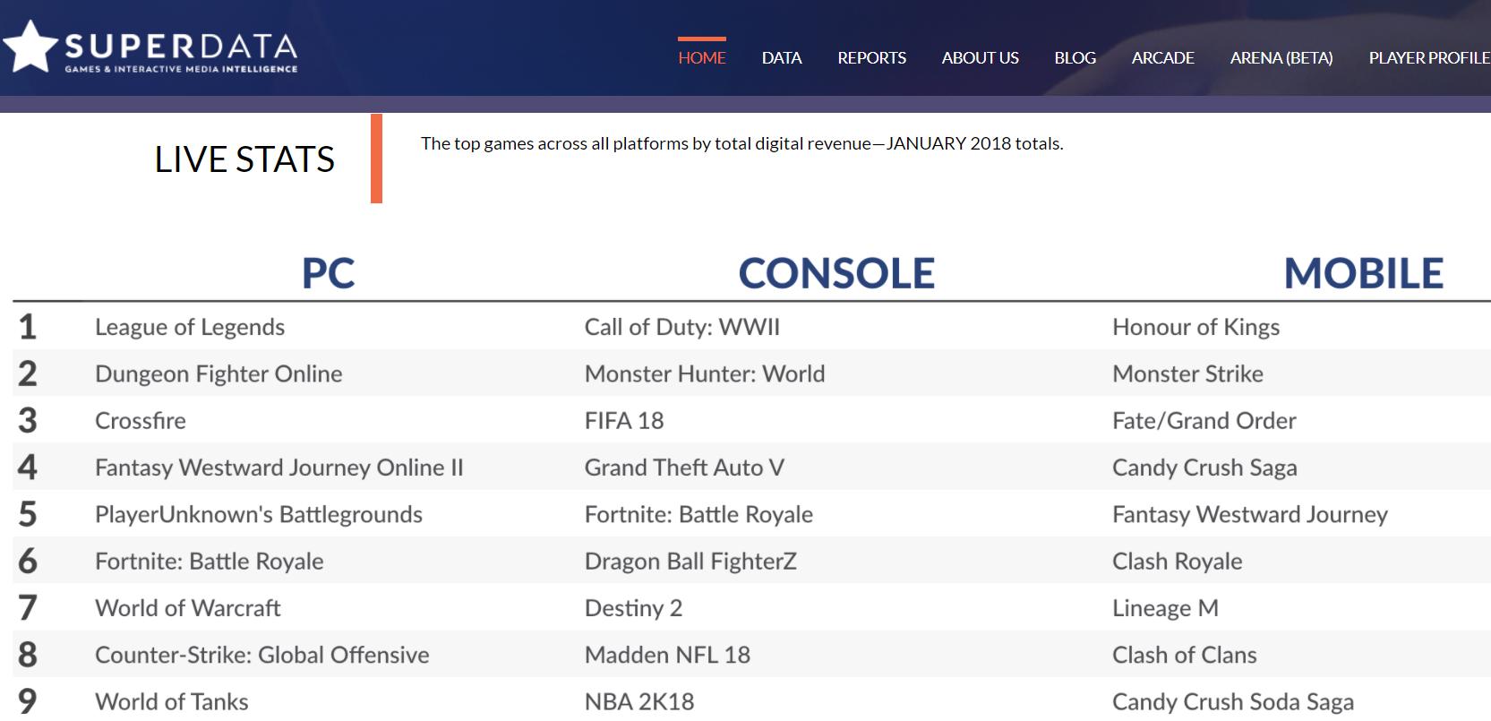 美国移动游戏市场变化,中国厂商等异军突起