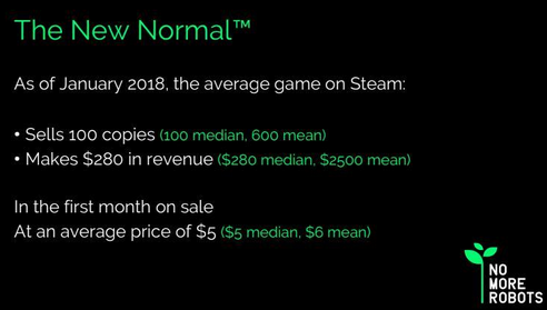 并没有想象的那么赚钱 超8成独立游戏开发者艰难
