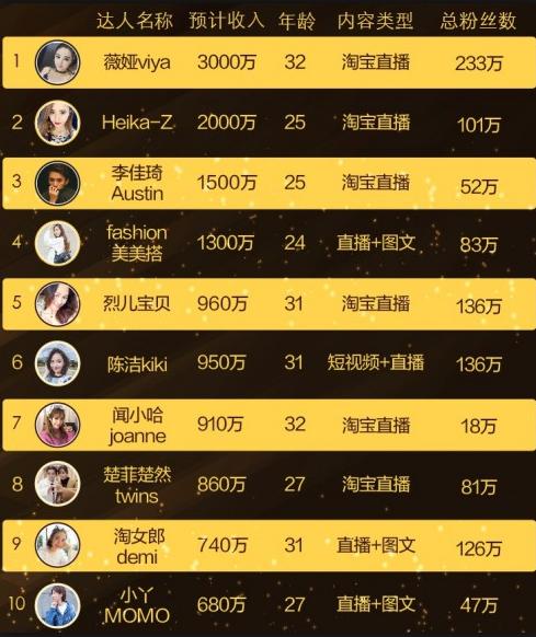 淘宝直播收入榜公布:女主播以三千万高居榜首