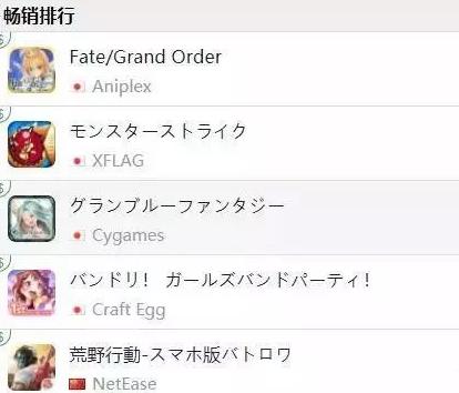多款国产手游进入日本畅销榜前列,我们看到了方法