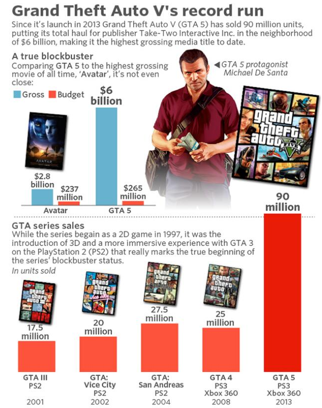 游戏史上最赚钱的游戏竟然不是马里奥!而是它!