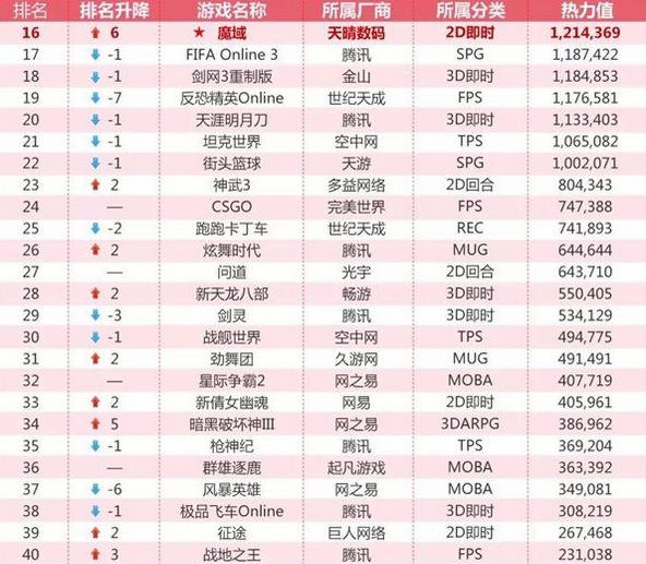 2018年3月网吧热门游戏排行榜:腾讯占据大半江山