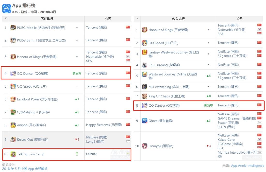 三月份全球IOS手游榜单:《王者荣耀》重新登顶冠军