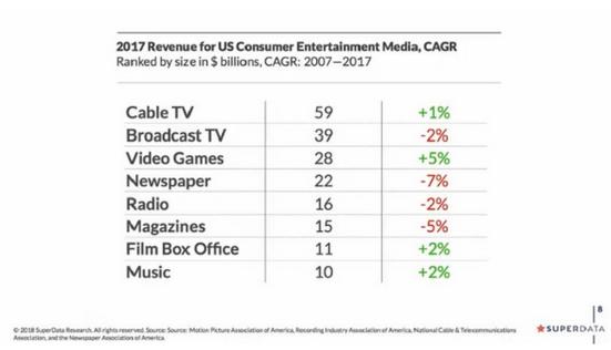传统娱乐方式衰退 电子游戏已成为主流娱乐