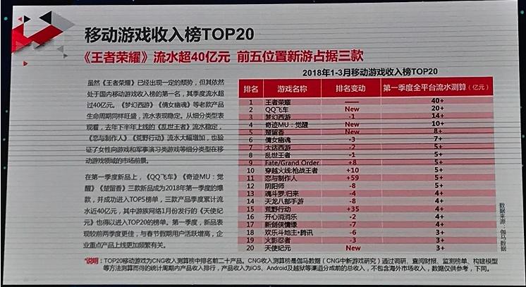 《王者荣耀》2018年最大更新 第一季度流水超40亿