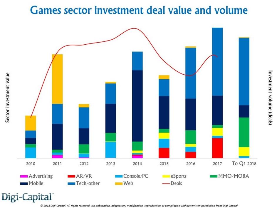 过去12个月内全球近一半公司投资资金来源于腾讯