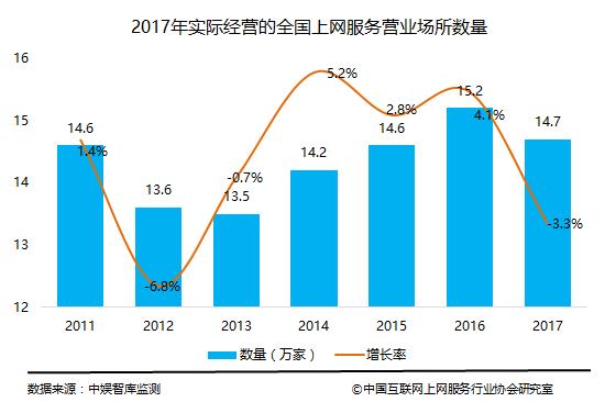 2017年全国上网服务行业营收708亿回归冷静 寻求转型升级