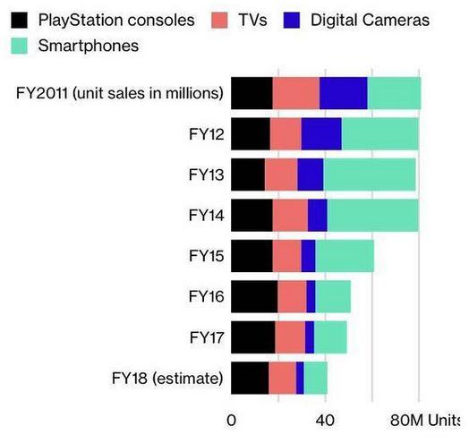 索尼公布三年战略计划 重心转移内容制作