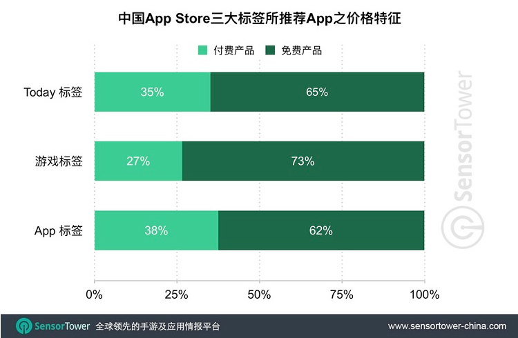 新版中国区App Store厂商排名:前十中国占一半比重