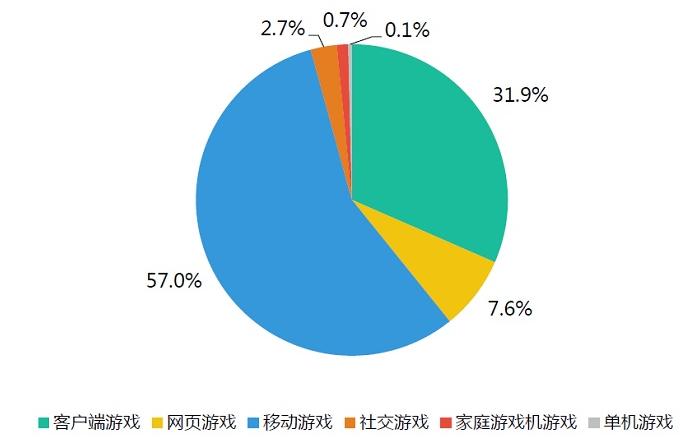 中国单机游戏市场能否依赖武侠题材起死回生?
