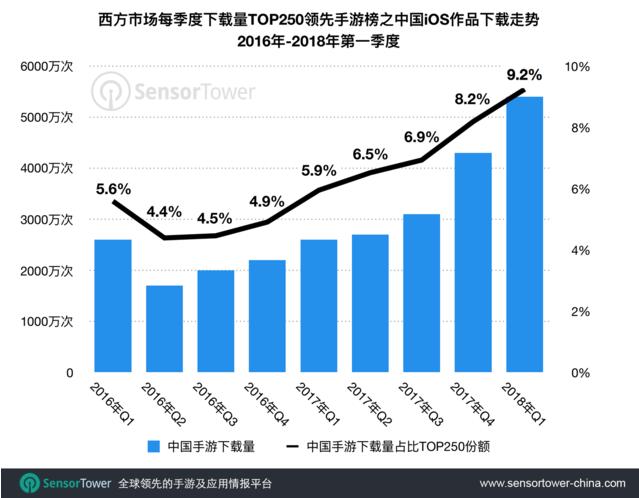 2018第一季度中国手游出海市场反馈创下新高
