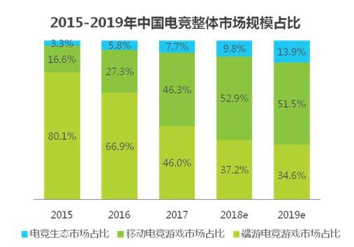2018中国电竞行业研究报告:移动电竞成为主流市场