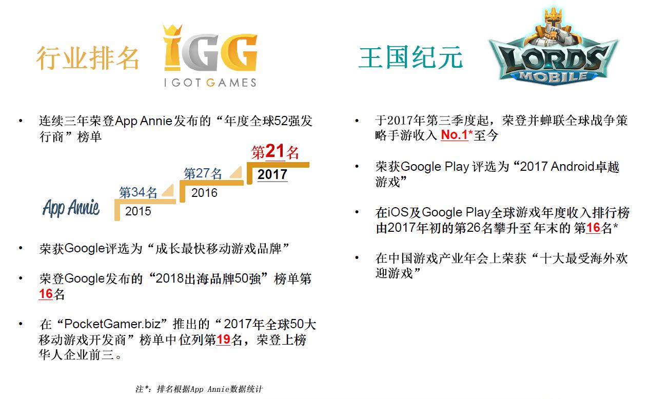 与时俱进,不忘初心,IGG确认参展2018ChinaJoy BTOB!