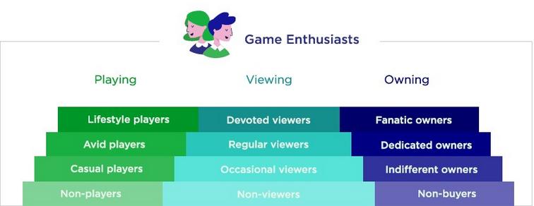 2018年全球游戏市场分析报告:手游仍是最大市场