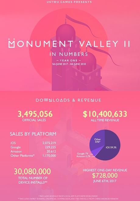 《纪念碑谷2》收入已超千万美元 中国成主力市场