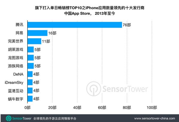 中国App Store畅销榜 腾讯占据大半榜单