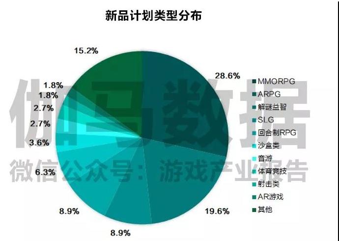 2018年7月份移动游戏市场数据分析报告