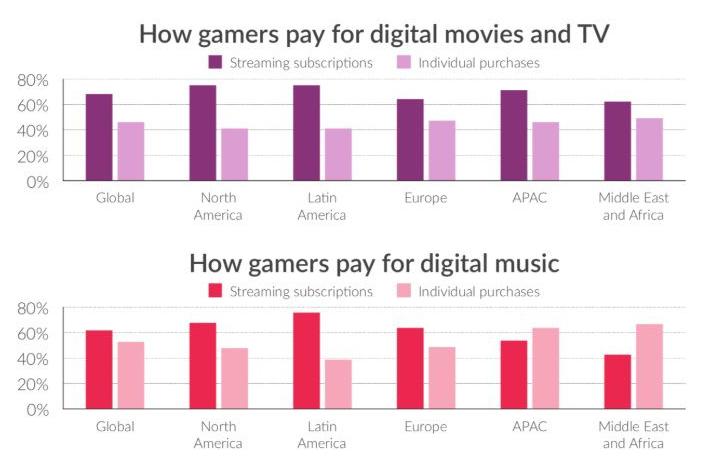 2018年全球玩家直播平台消费已达15亿美元