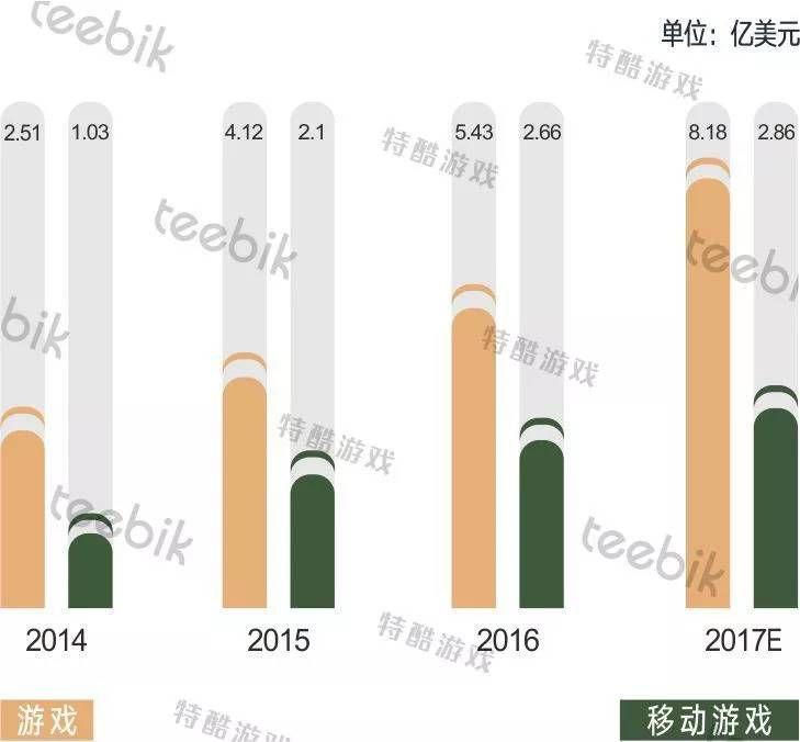 海外市场的繁荣趋势能否成为游戏行业的转折点