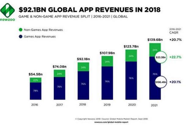 2018年全球移动APP收入近千亿美元 手游比重占近八成