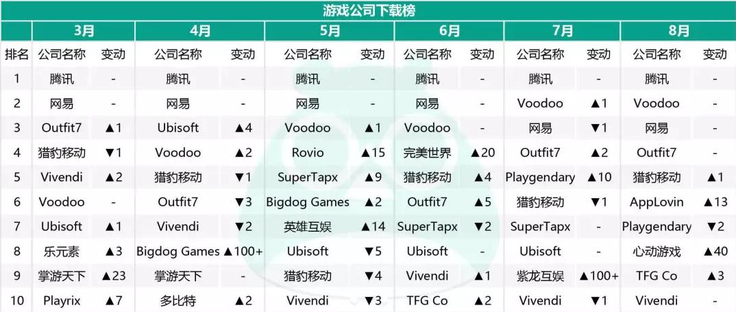 8月份全球手游指数报告:游戏下载及厂商收入情况透析