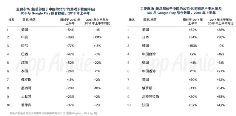 国内厂商海外市场布局成功,2018手游出海市场格局分析