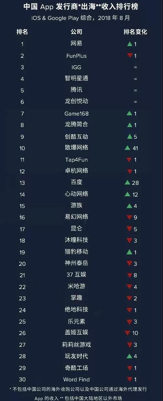 8月份出海发行商收入榜单:《少女前线》发行方跻身TOP10