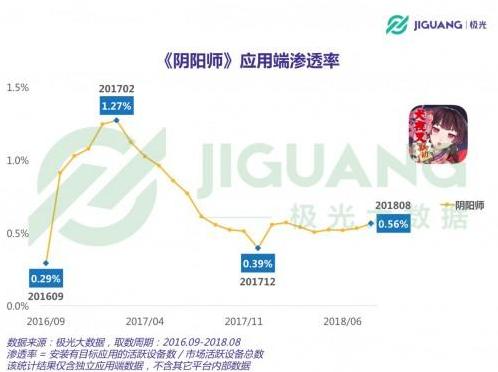 极光大数据分析:爆款手游《阴阳师》两周年的变化